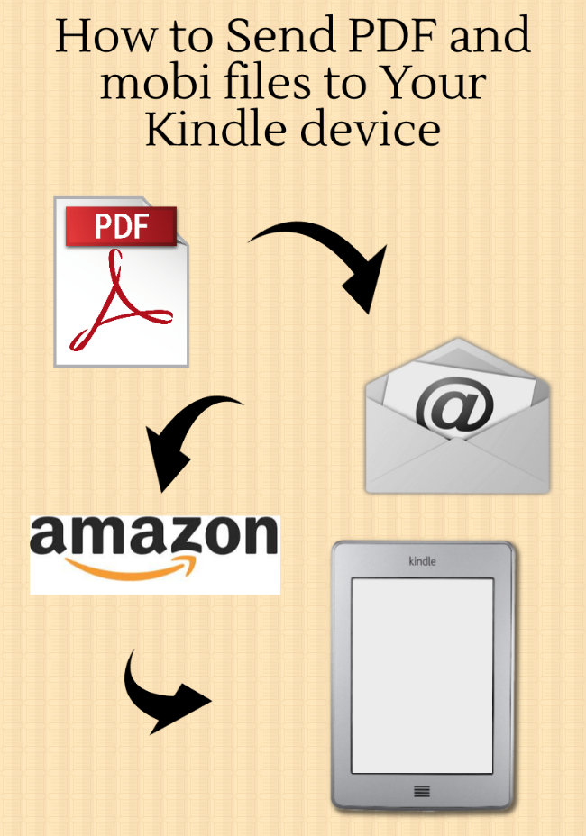 How to send pdf and mobi files to your kindle device. If you ever purchased an e-book this is a great way to read it somewhere besides your computer!